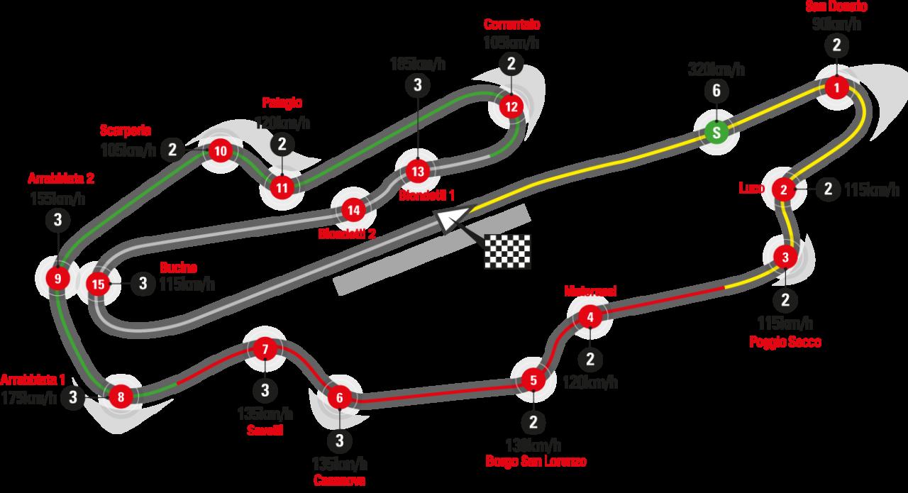 2019 MotoGP - Round 6 - Gran Premio d'Italia Oakley - Autodromo Internazionale del Mugello.